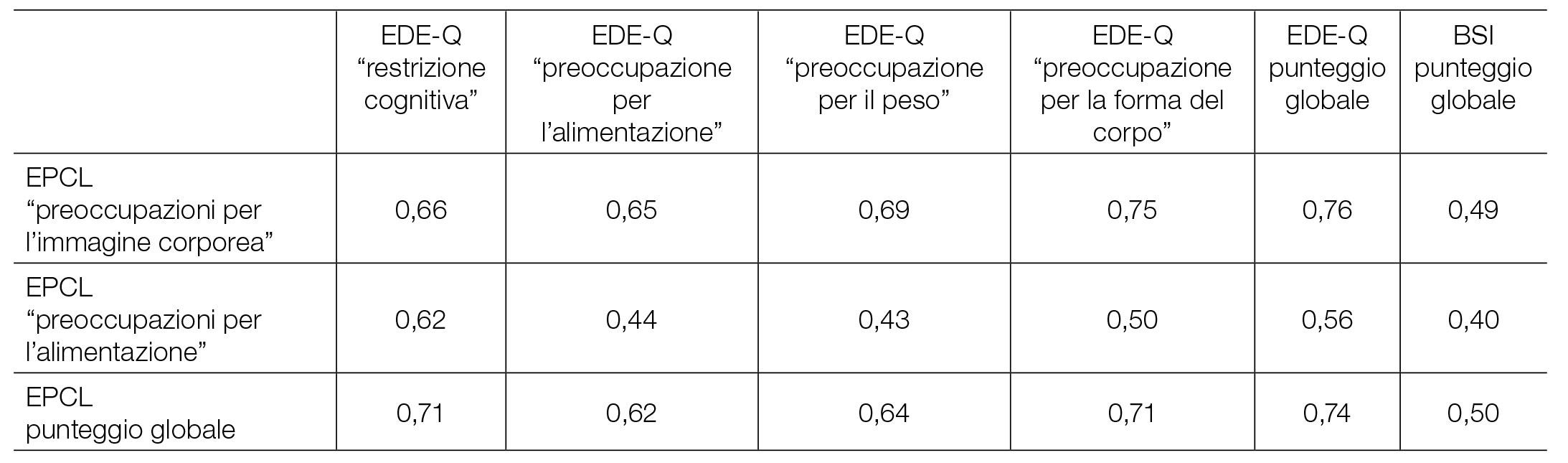 Giornale italiano dei disturbi dell'alimentazione e dell'obesità
