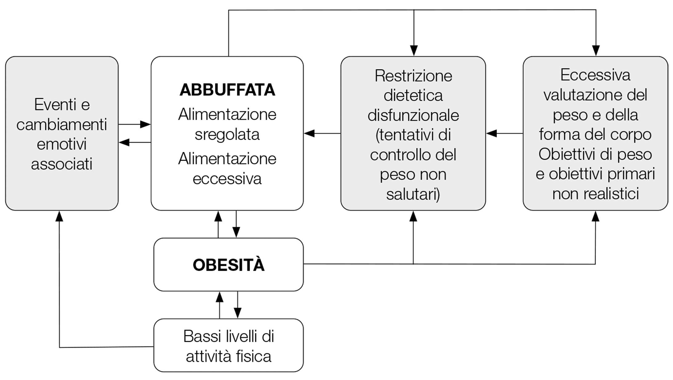 IJEDO Italian Journal of Eating Disorders and Obesity